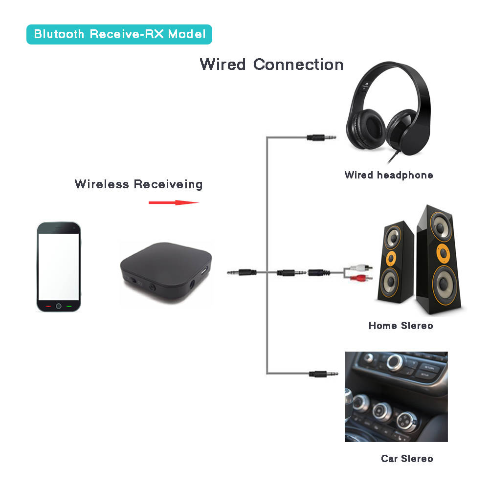 Bestall Bluetooth Transmitter and Receiver, 2 in 1 Wireless 3.5mm ...