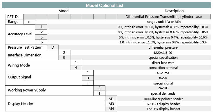 PST-D model