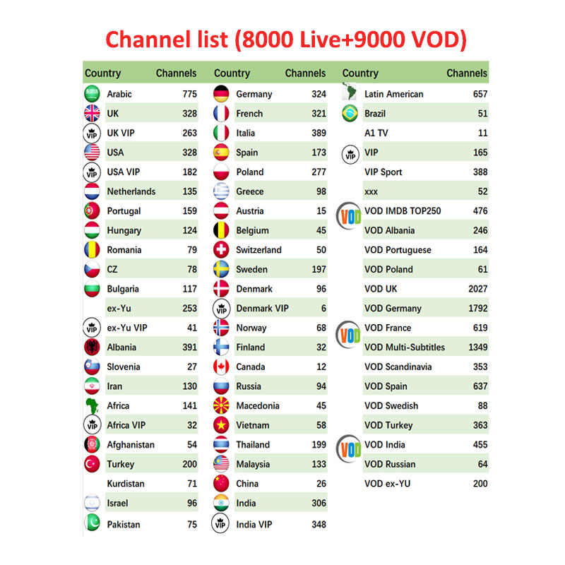 8600+channels IPTV M3u Subscription Arabic German UK French ES Holland Sweden Nordic USA Albania for android Smart MAG Enigma2