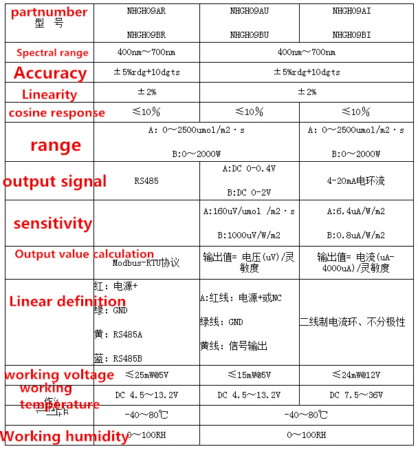 Image 3 - NHGH09AU NHGH09BI NHGH09BR 400 700nm Photosynthetic effective sensor Transmitter Irradiation photosynthesis Light quantum meter-in Sensors from Electronic Components & Supplies