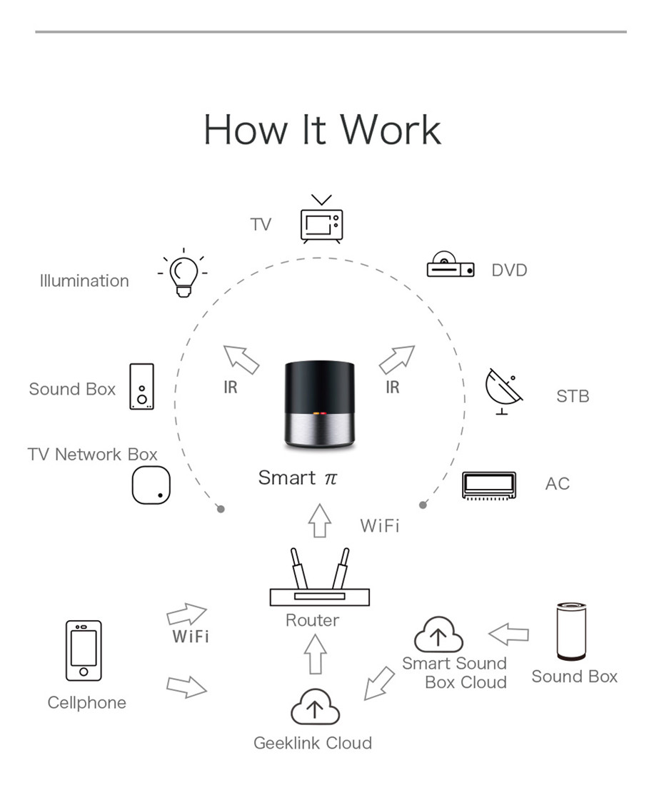 12---Geeklink Smart Home Universal Intelligent Remote Controller WIFI+IR+4G For iOS Android