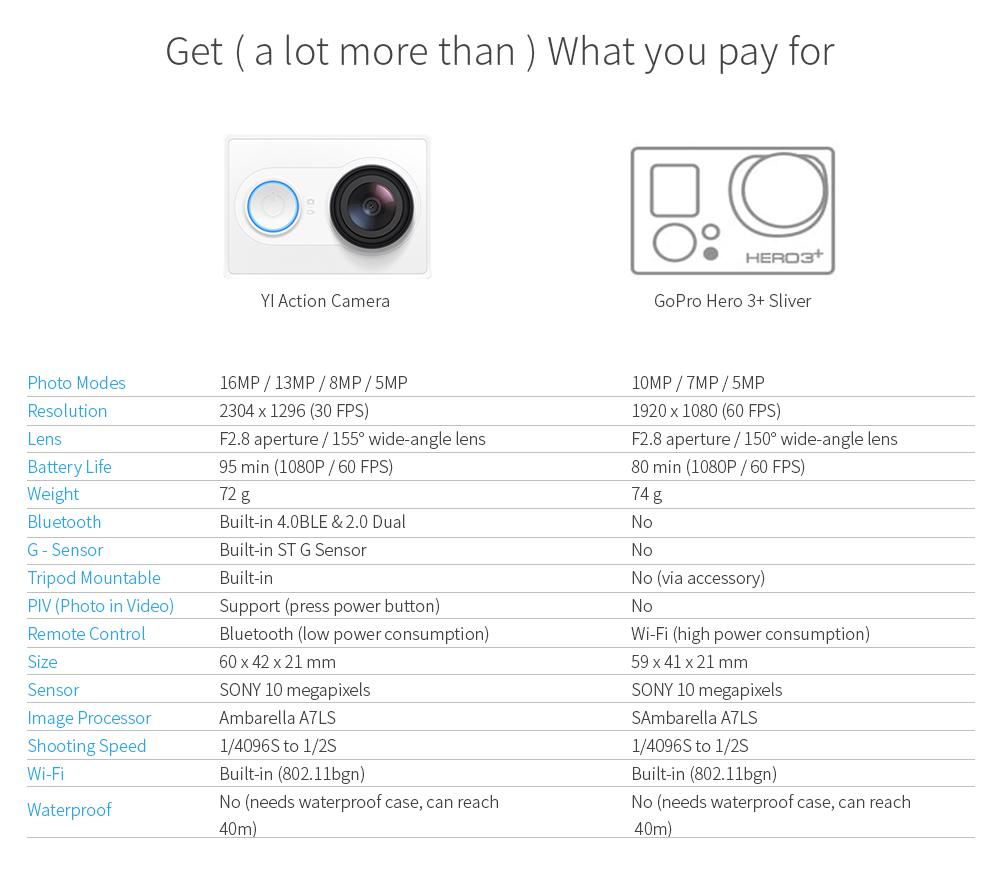 YI Action Camera 1080P Lime Green White Black 16MP Full HD 155 degree Ultra-wide Angle Sports Mini Camera 8
