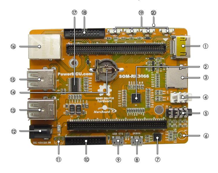 Marsboard-RK3066 on board resource