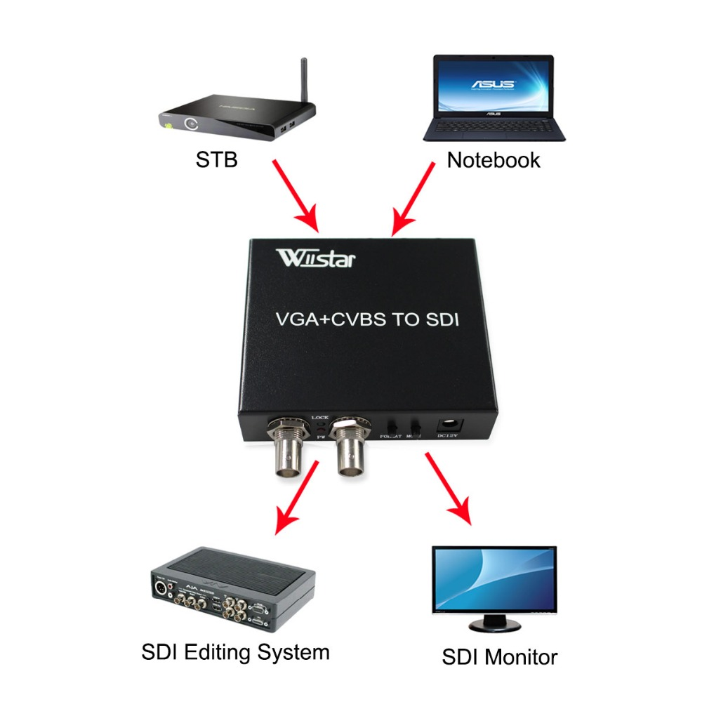 Wiistar VGA CVBS to SDI Converter VGA 3RCA to SDI Adapter Support 2 SDI Output SD HD 3G SDI for PC HDTV