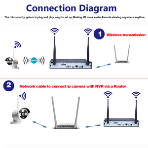 Image 3 - 8CH ワイヤレス Nvr キットプラグアンドプレイ 720 1080P HD 屋外 Ir P2P ナイトビジョン IP ビデオセキュリティ CCTV カメラ WIFI 監視システム