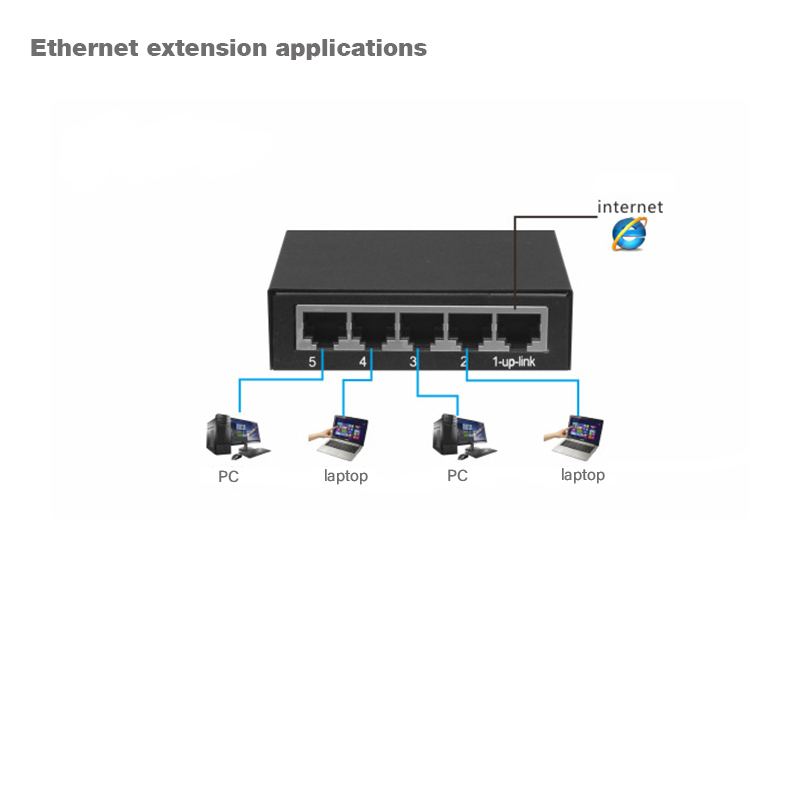 5 <font><b>Network</b></font> Gigabit Ethernet <font><b>Switches</b></font>,Hub