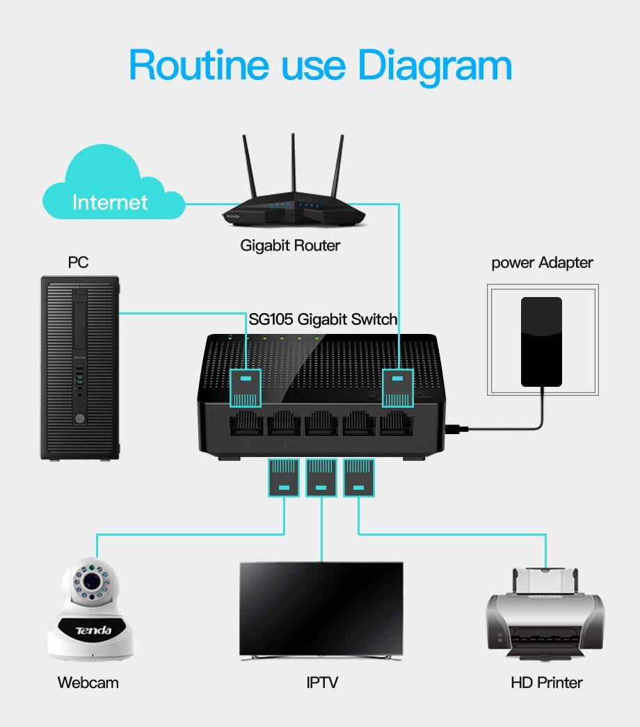 Tenda SG105 Gigabit Mini 5-Poort Desktop Switch Fast Ethernet Network Switch Lan Hub RJ45 Ethernet En Switching Hub shunt 17