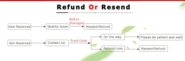 Refund or Resent
