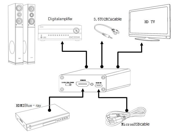 HDMI-heli väljavõtja