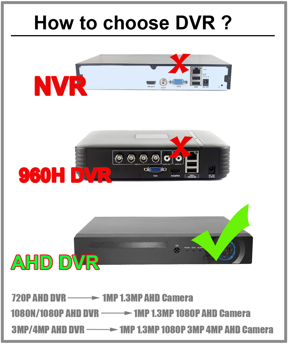 how-to-choose-dvr-for-ahd