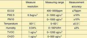Image 4 - TTL/Modbus485 6 في 1 الفورمالديهايد استشعار درجة الحرارة والرطوبة PM2.5 نوعية الهواء CO2 الاستشعار TVOC وحدة الكشف الليزر الغبار
