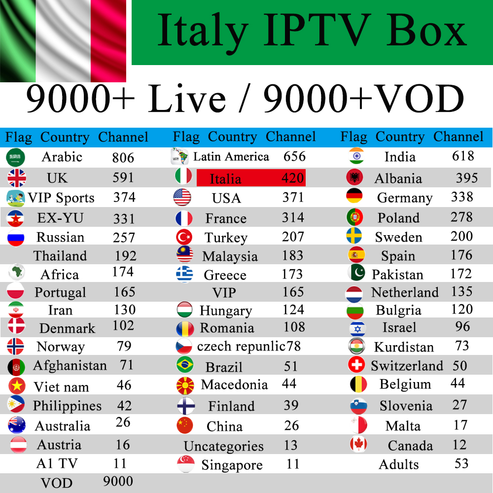 Italy IPTV 1Year free Premium IPTV Box TX6 Android 7.1 2GB 16G Albania Germany French UK Adult Channel M3u Subscription VLC