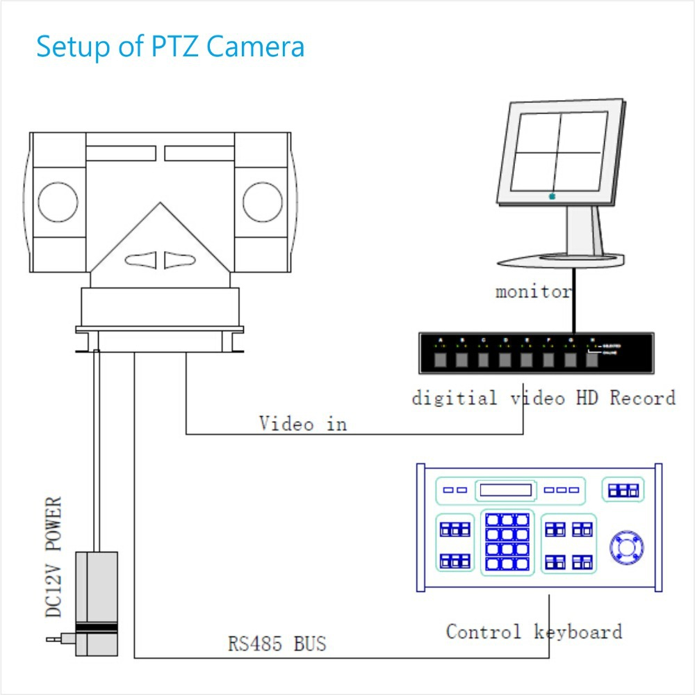 ip ptz wire diagram diagram elsavadorla