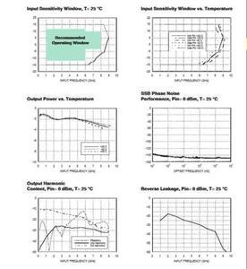 Image 2 - Dykb HMC433 Magnetron Divider 4 Frequentie Divider 8Ghz Low Noise Frequentie Divisie Voor Ham Radio Versterker