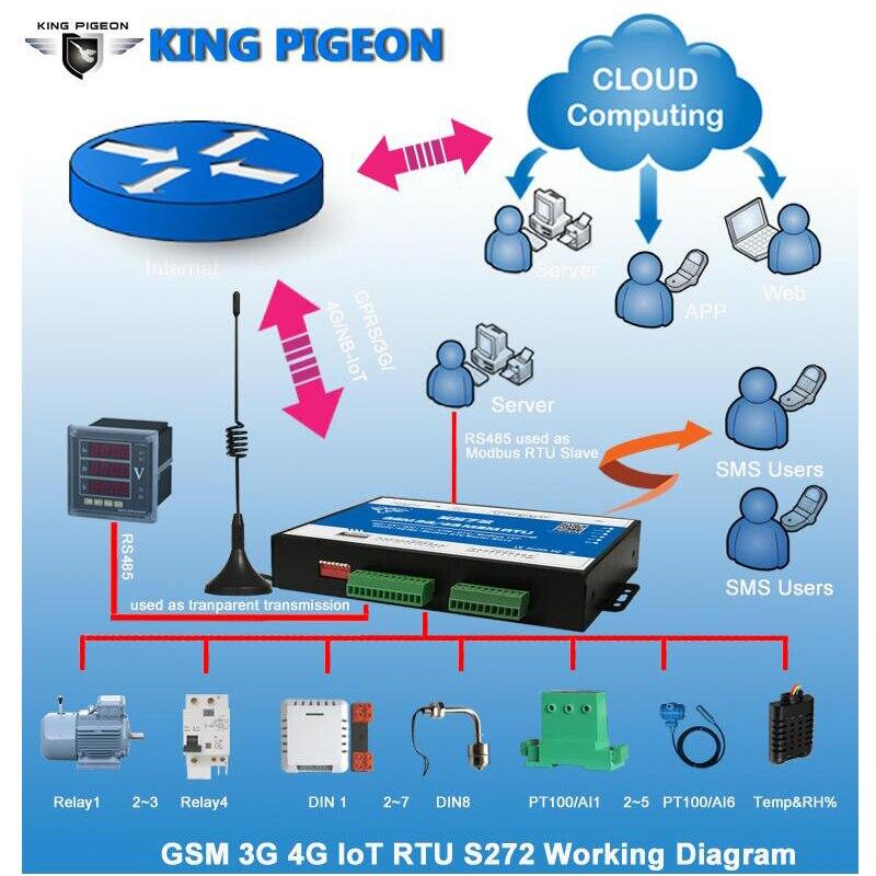 S271 Gsm M2m Rtu Temperaturüberwachung Luftfeuchtigkeit Strom Status