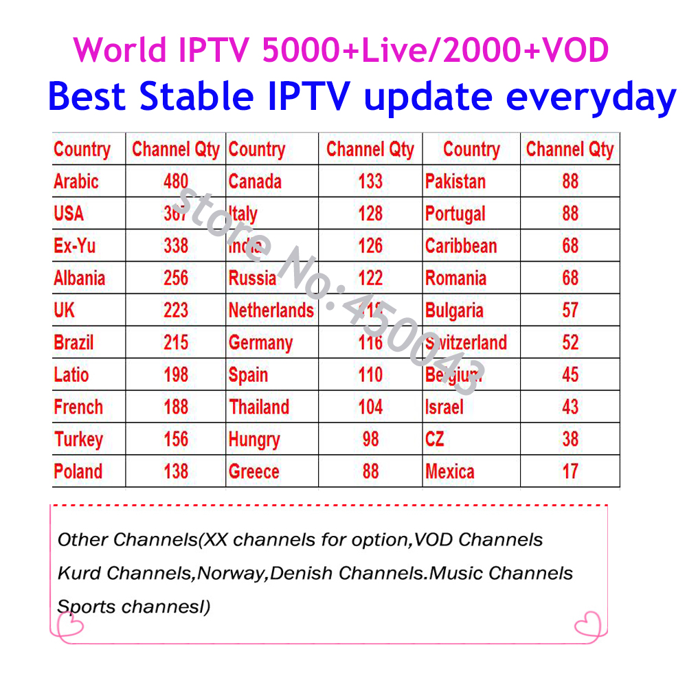 US $31 95 32% OFF|World IPTV 5000+ channels iptv subscription for Poland  Bulgaria Serbia Switzerland uk Russia Italy French Spain american-in  Set-top