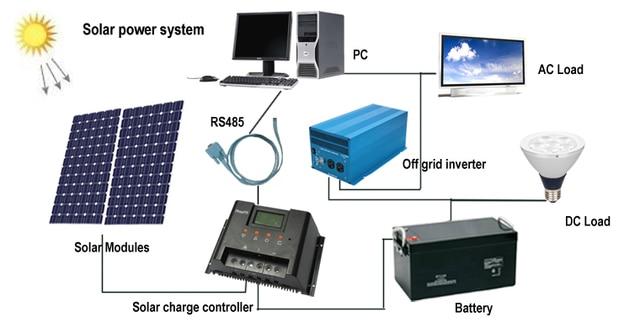 100 Watt Polycrystalline Solar Panels 10a 12v Solar Charge