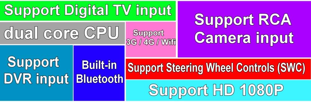 Car Multimedia Video GPS NAVI TV Controller System For PEUGEOT 2008 Main functions