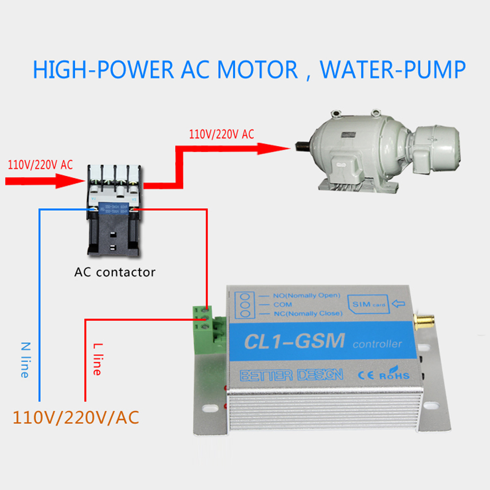 gsm relay sms call remote controller gsm gate opener wwitch for control home appliance water pump motor rolling door on off in remote controls from consumer  [ 1001 x 1001 Pixel ]