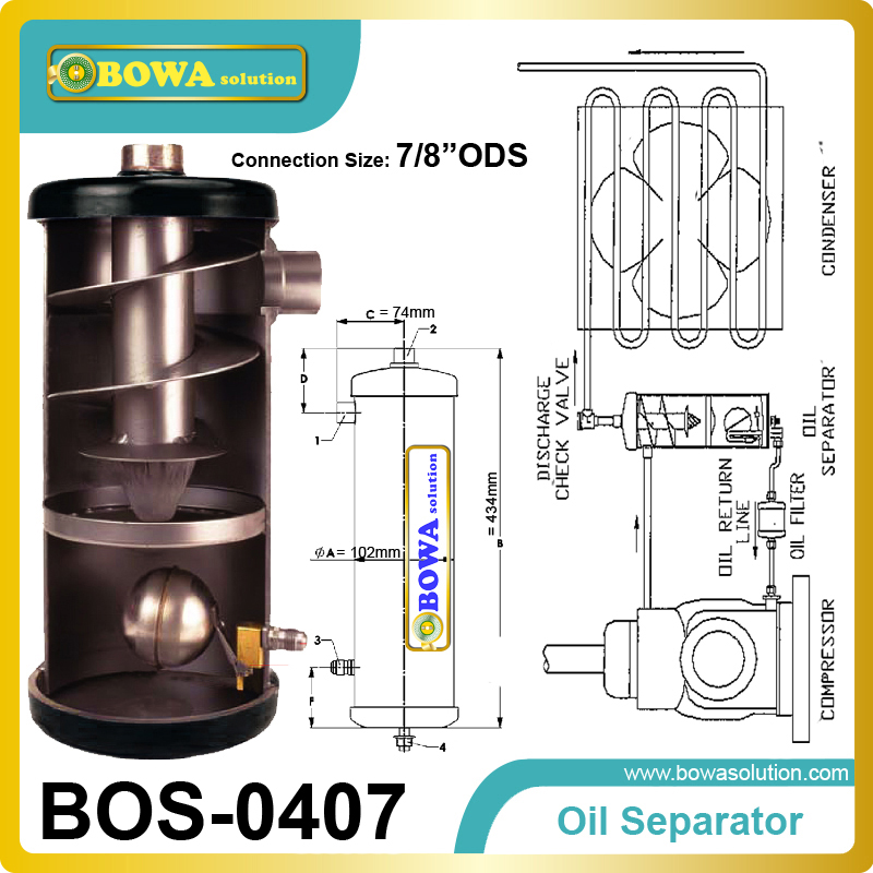 Helical Oil Separator is used in Systems where off-cycle refrigerant condensation in the compressor oil is troublesome where is the grand canyon