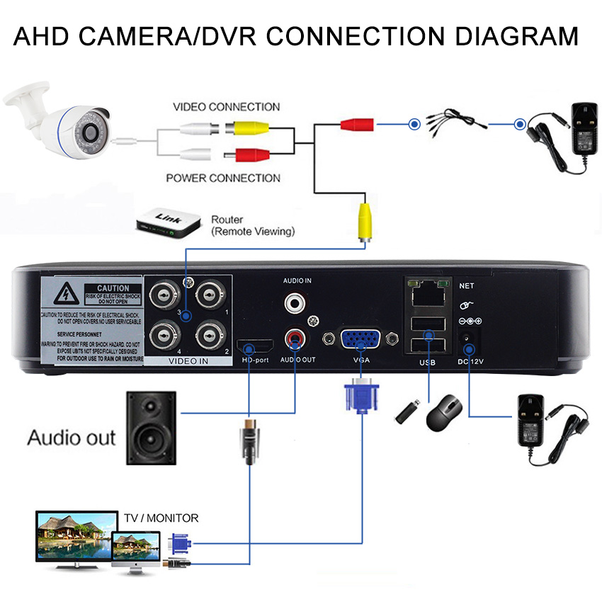 8CH Mini DVR Hybird NVR 5M-N VGA HDMI Video Output CCTV Video Recorder For 5MP AHD/CVI/TVI/CVBS/IP Camera
