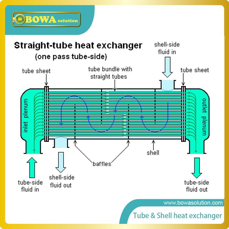 thesis on shell and tube heat exchanger Shell and tube exchangers come in many variations to meet process requirements in almost every industry or application they deliver reliable heat transfer performance by utilizing a high turbulence and counter flow, making one or more passes while one (1), two (2) and four (4.