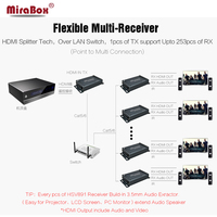 HDMI 1080P Cascade Receiver HDMI Extender Support IR Control Maximum 20KM Over Switch Splitter Ethernet cable Cascade Extender