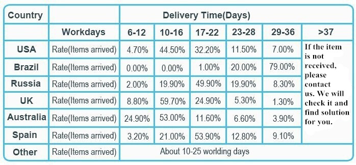 delivery time_