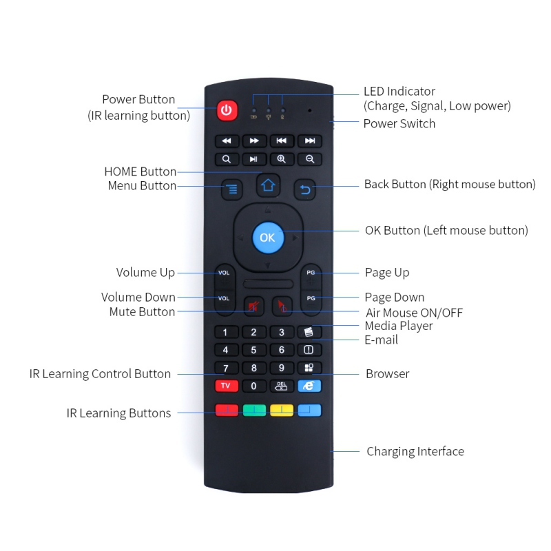 2.4GHz Wireless Remote Control Fly Air Mouse Wireless Qwerty Keyboard for Smart TV Android TV box KODI XBMC MXQ MX3 M8S+T8 QBox image