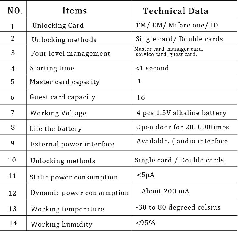 Digital Card Locker Lock