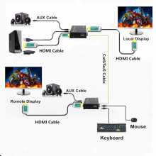 100m Lossless No Delay KVM HDMI USB Extender Over UTP RJ45 HD Video KVM Extensor By CAT5e CAT6 Support HDMI Loop Out Extension