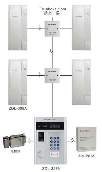 ZHUDELE Digital non-visual building intercom system:22-apartments ,IR outdoor unit,Password or ID card unlock