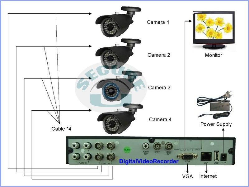 Attractive Cctv Camera Wiring Diagram Ensign - Electrical Diagram ...