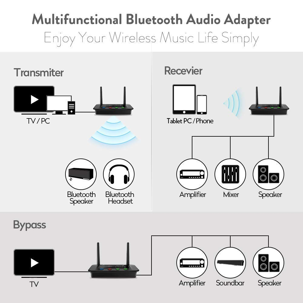 NFC-and-262ft-80m-Long-Range-Bluetooth-5-0-Transmitter-Receiver-3in1-Audio-Adapter-Low-Latency (1)