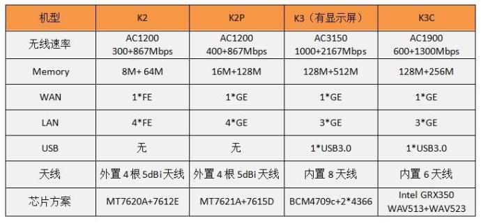 K2/K2P/K3/K3C 参数对比