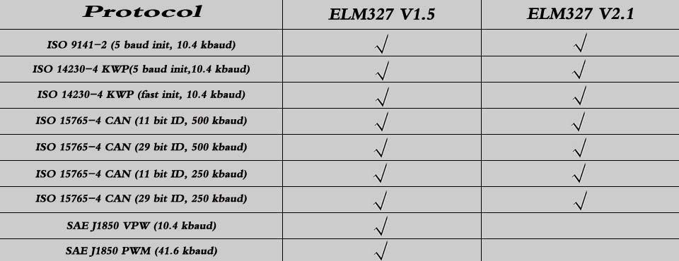 ELM327-V1.5