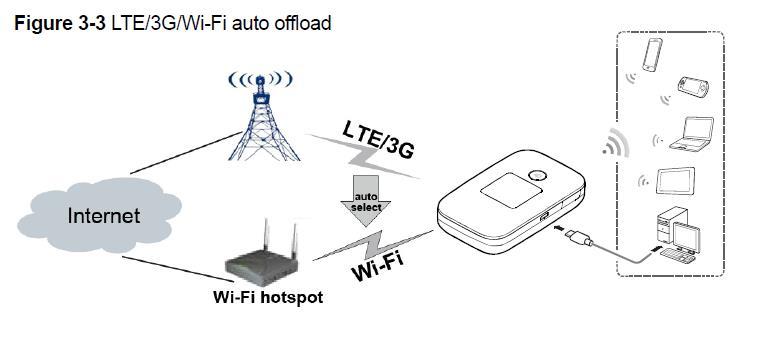 Huawei E5577 e5577s-321 3G/4G LTE Wifi Mobile Hotspot
