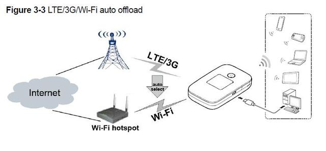 Huawei E5577 e5577s-321 3G/4G LTE Wifi Mobile Hotspot – Pocket Wifi with 3000MAh Battery