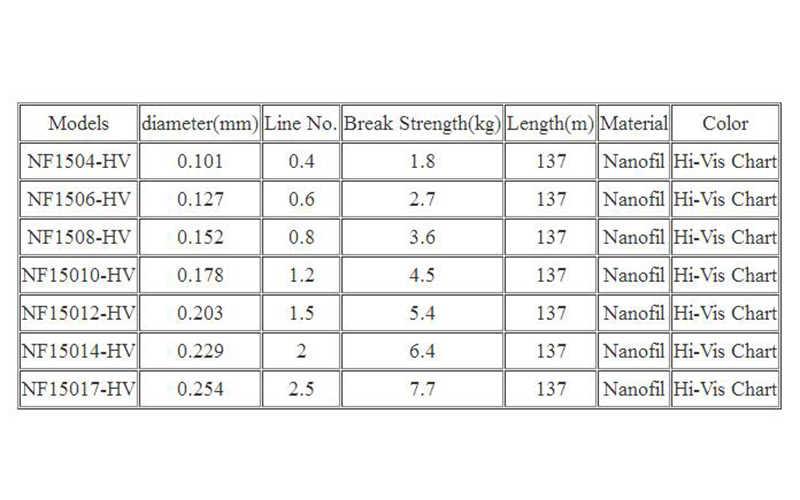 Berkley Nanofil 150yd 137m Fishing Line Hi Vis Chart Uni Filament Casting Zero