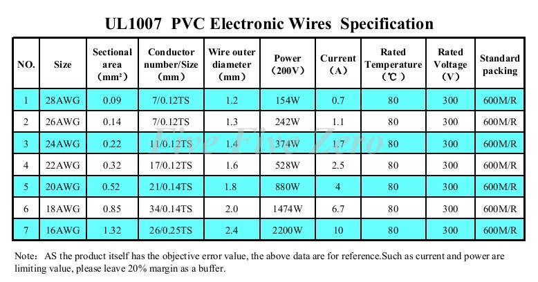 18AWG PVC Insulated Tinned Copper Wire Electronic Wires eco PVC ...