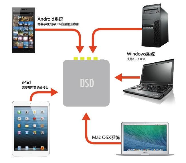 Unterhaltungselektronik Neue Su3b Pc Hifi Es9028pro Es9038pro Asynchrone Xmos U8 Usb Dsd Dac Audio Decoder Verschiedene Stile