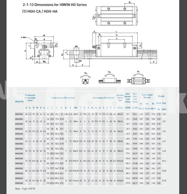 hgw20/hgh20 оригинальные тайвань выступ hiwin линейные движения подшипников блоков новый hgw20ca фланец/площадь точность матча с hgr20 чпу modulkit