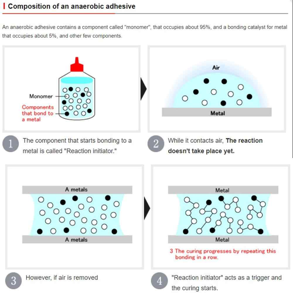 Pegamento táctico loctite 243 threadloclocker 50ml resistencia al aceite tornillo de curado rápido pegamento agente anaeróbico adhesivo