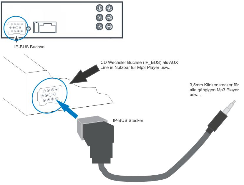 pioneer cd changer wiring diagram 2000 jeep cherokee headlight switch qw davidforlife de car radio aux in audio adapter cable for headunit ip bus rh aliexpress com aftermarket player