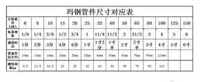 """Image 5 - 鋳鉄管フランジDN15 クラシック鋳造鉄フランジ 1/2 """"10 ピース/ロット鋳鉄フランジアルミ合金フランジG3/4"""