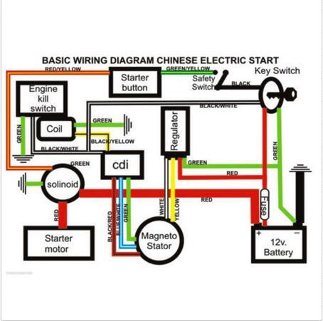 Berühmt 250cc Chinesisches Atv Verdrahtungsschema Ideen ...