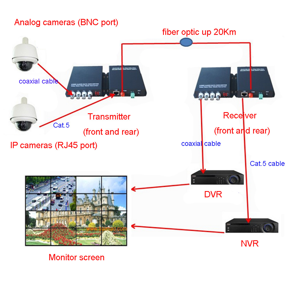 Çok İşlevli Fiber optik medya dönüştürücüler 4CH Video ve 10 - İletişim Ekipmanları - Fotoğraf 4