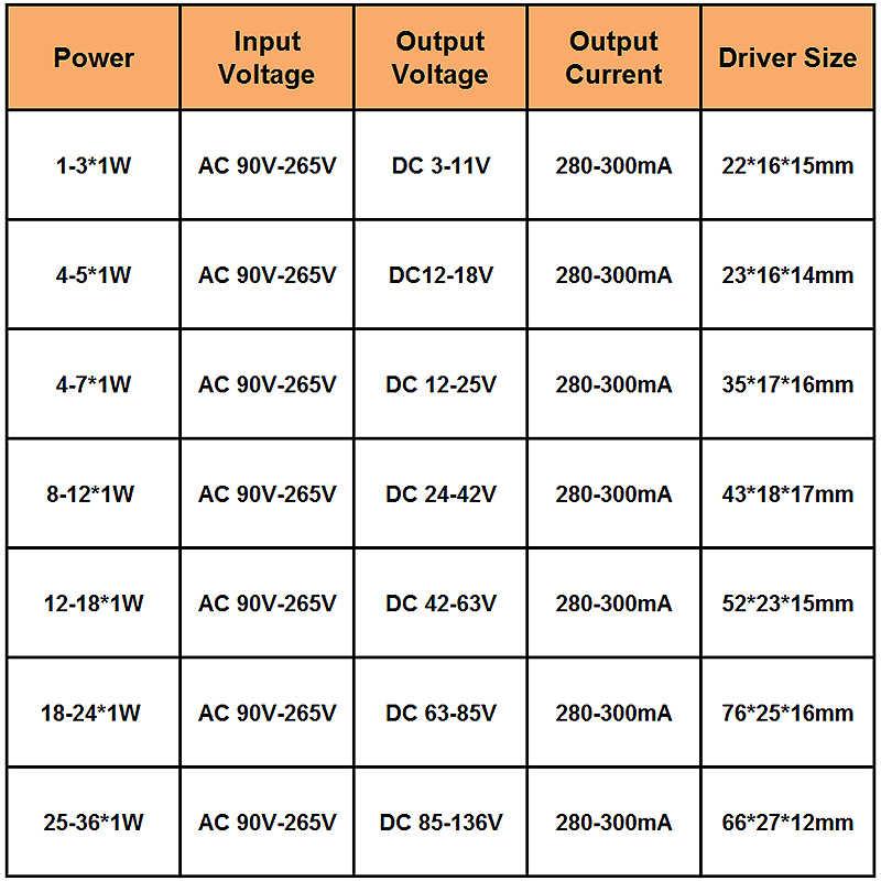 Бесплатная доставка 1pce 1-3 Вт 4-7 Вт 8-12 Вт 12-18 Вт 18-24 Вт 25-36 Вт Светодиодный драйвер Трансформатор Адаптер питания для Светодиодный светодиодный чип светодиодный светильник