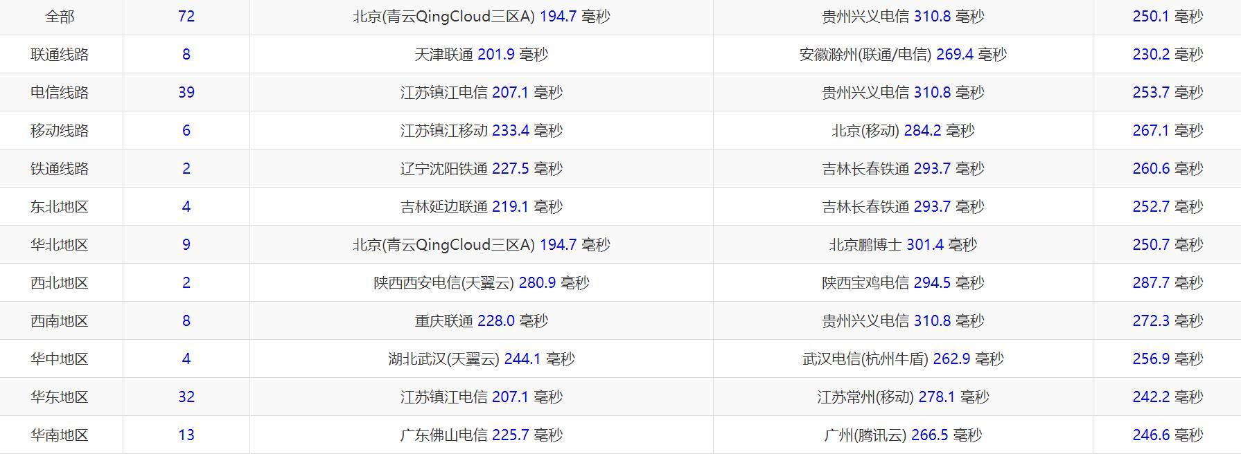 羊毛党之家 AlphaRacks 1GB内存 洛杉矶QN KVM VPS测评 https://yangmaodang.org