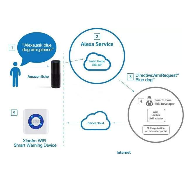 US $41 99 |SACAM Home Security Alarm Systems DIY Kit Wireless WiFi Alarme  Siren Hub, App Control by Smartphone, Works with Amazon Alexa-in Alarm